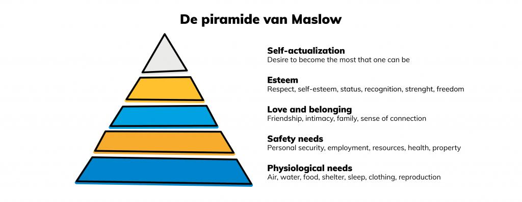 Hoe Zorg Je Ervoor Dat Je Team Optimaal Kan Presteren Piramide Van Maslov
